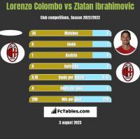 Lorenzo Colombo vs Zlatan Ibrahimovic h2h player stats