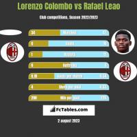 Lorenzo Colombo vs Rafael Leao h2h player stats