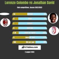 Lorenzo Colombo vs Jonathan David h2h player stats