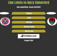 Lido Lotefa vs Garry Comerford h2h player stats