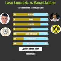 Lazar Samardzic vs Marcel Sabitzer h2h player stats
