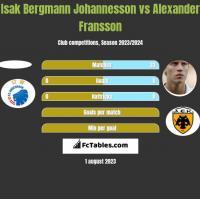 Isak Bergmann Johannesson vs Alexander Fransson h2h player stats