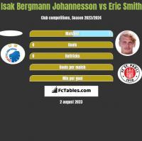 Isak Bergmann Johannesson vs Eric Smith h2h player stats