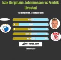 Isak Bergmann Johannesson vs Fredrik Ulvestad h2h player stats