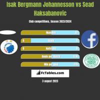 Isak Bergmann Johannesson vs Sead Haksabanovic h2h player stats