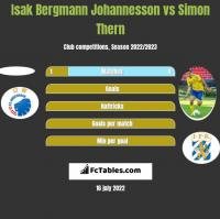 Isak Bergmann Johannesson vs Simon Thern h2h player stats