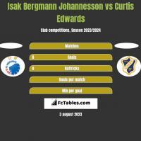 Isak Bergmann Johannesson vs Curtis Edwards h2h player stats
