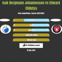 Isak Bergmann Johannesson vs Edward Chilufya h2h player stats