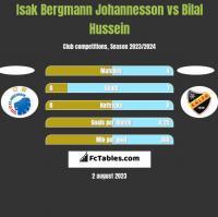 Isak Bergmann Johannesson vs Bilal Hussein h2h player stats