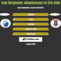 Isak Bergmann Johannesson vs Eric Kahl h2h player stats