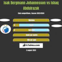 Isak Bergmann Johannesson vs Ishaq Abdulrazak h2h player stats