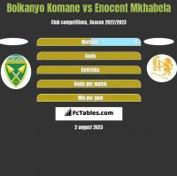Boikanyo Komane vs Enocent Mkhabela h2h player stats