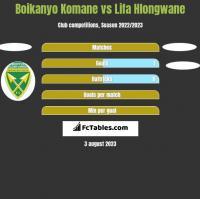 Boikanyo Komane vs Lifa Hlongwane h2h player stats