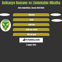 Boikanyo Komane vs Lindokuhle Mbatha h2h player stats