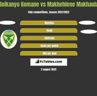 Boikanyo Komane vs Makhehlene Makhaula h2h player stats