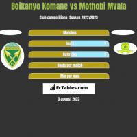 Boikanyo Komane vs Mothobi Mvala h2h player stats