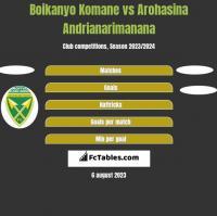 Boikanyo Komane vs Arohasina Andrianarimanana h2h player stats