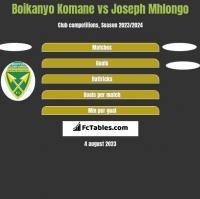 Boikanyo Komane vs Joseph Mhlongo h2h player stats