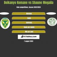 Boikanyo Komane vs Shaune Mogaila h2h player stats