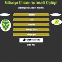 Boikanyo Komane vs Lesedi Kapinga h2h player stats
