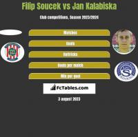 Filip Soucek vs Jan Kalabiska h2h player stats