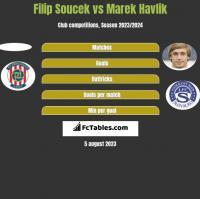 Filip Soucek vs Marek Havlik h2h player stats