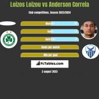 Loizos Loizou vs Anderson Correia h2h player stats