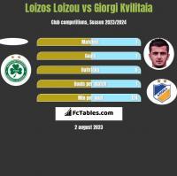 Loizos Loizou vs Giorgi Kvilitaia h2h player stats
