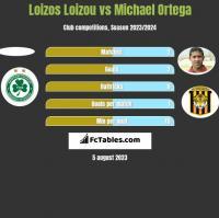 Loizos Loizou vs Michael Ortega h2h player stats