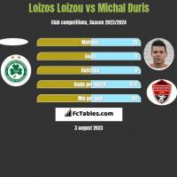 Loizos Loizou vs Michal Duris h2h player stats