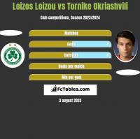 Loizos Loizou vs Tornike Okriaszwili h2h player stats