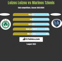 Loizos Loizou vs Marinos Tzionis h2h player stats