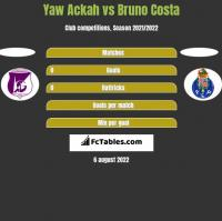 Yaw Ackah vs Bruno Costa h2h player stats