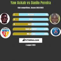 Yaw Ackah vs Danilo Pereira h2h player stats
