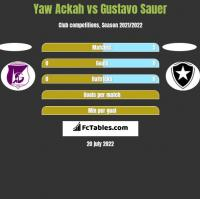 Yaw Ackah vs Gustavo Sauer h2h player stats