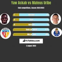 Yaw Ackah vs Mateus Uribe h2h player stats