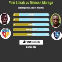 Yaw Ackah vs Moussa Marega h2h player stats