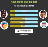Yaw Ackah vs Luis Diaz h2h player stats