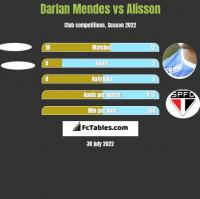 Darlan Mendes vs Alisson h2h player stats