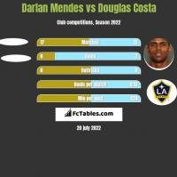 Darlan Mendes vs Douglas Costa h2h player stats