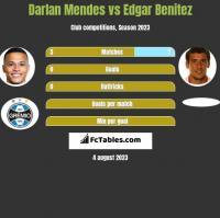 Darlan Mendes vs Edgar Benitez h2h player stats