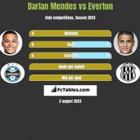 Darlan Mendes vs Everton h2h player stats