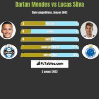 Darlan Mendes vs Lucas Silva h2h player stats