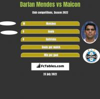 Darlan Mendes vs Maicon h2h player stats