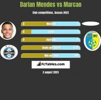 Darlan Mendes vs Marcao h2h player stats