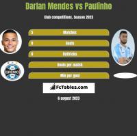 Darlan Mendes vs Paulinho h2h player stats