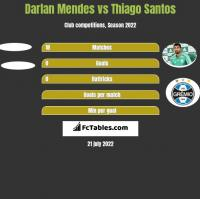 Darlan Mendes vs Thiago Santos h2h player stats