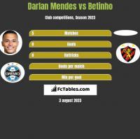 Darlan Mendes vs Betinho h2h player stats