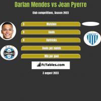 Darlan Mendes vs Jean Pyerre h2h player stats