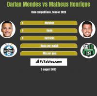 Darlan Mendes vs Matheus Henrique h2h player stats